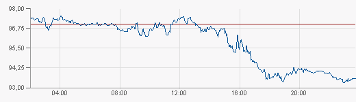 Нефть (Brent) Intraday Chart